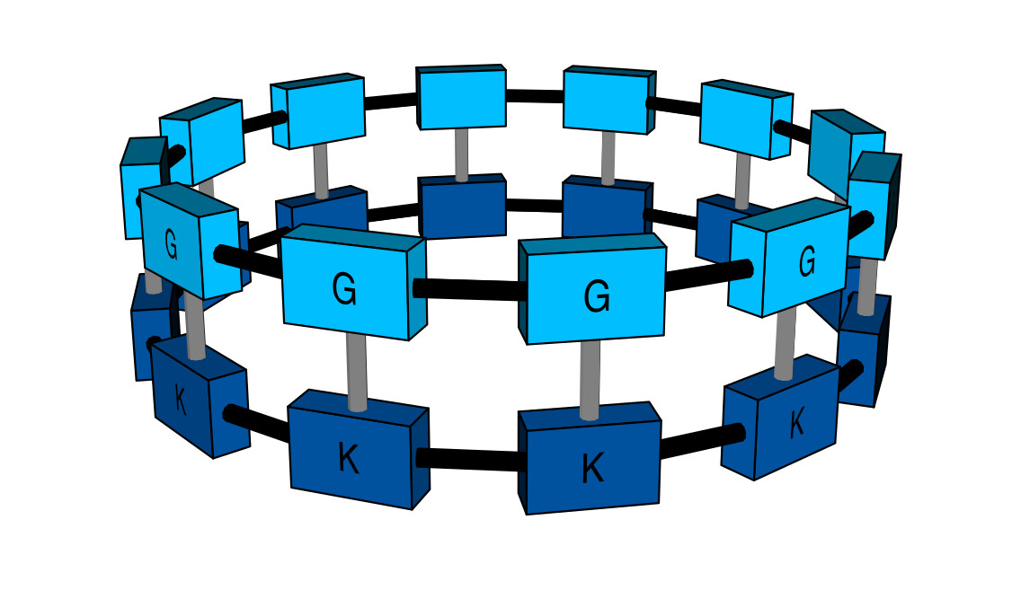Cyclic interconnected systems