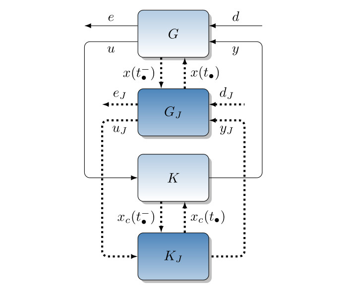 Interconnection of hybrid systems